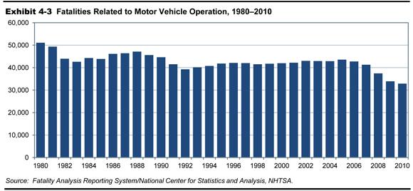 motor-fatalities